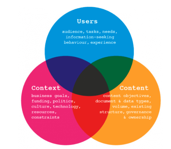 Why Information Architecture Matters